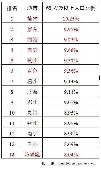 最新 广西各地级市的65岁及以上人口比例一览表