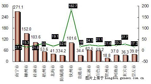 2019柳州经济数据_柳州期盼已久的2019年一季度各项经济数据出炉