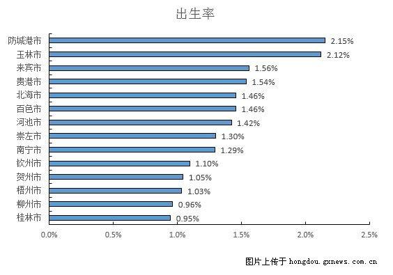 从最新统计年鉴看广西各市真实经济社会发展情