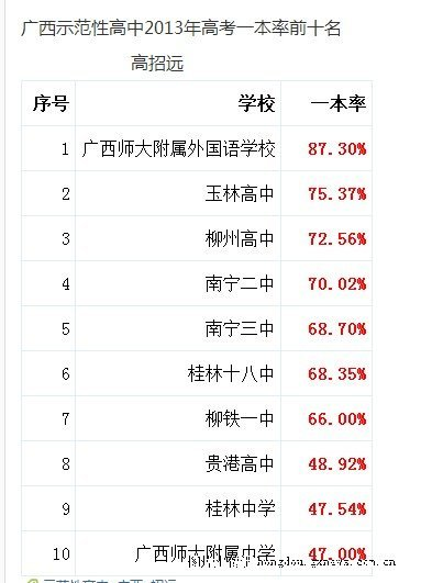 贵港高中2013年高考喜报看在线高中迷幻图片