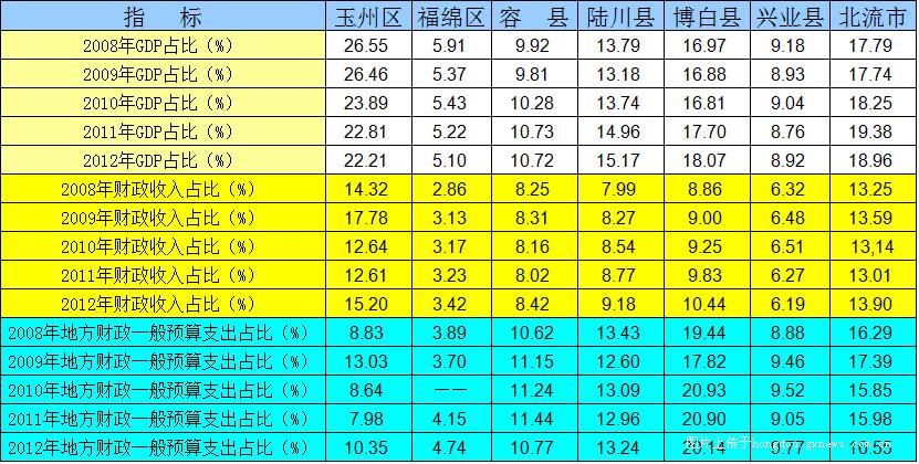 财政收入_贵州财政大学_玉林市财政收入分析