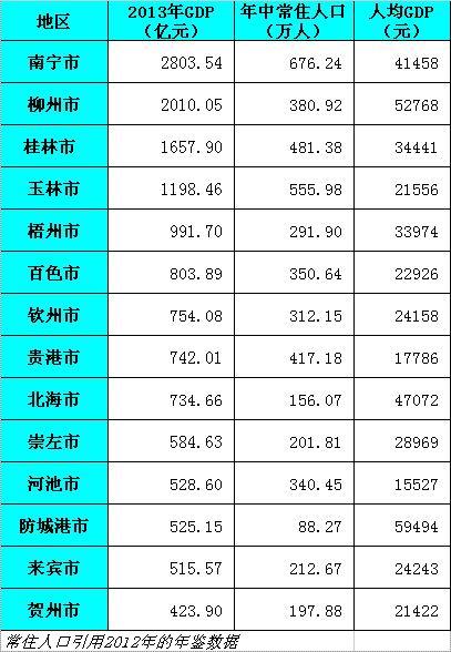 广西gdp排名_2018广西人均gdp排名