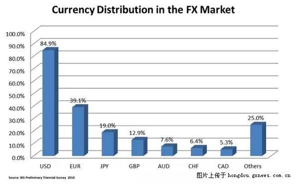 外汇市场的功能-在外汇市场如何炒汇率呢
