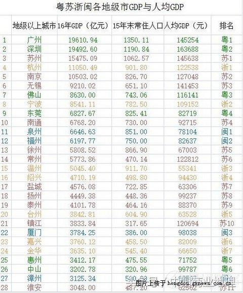 福建各市gdp_2015上半年福建各市GDP排名及增速 泉州2582亿元最高