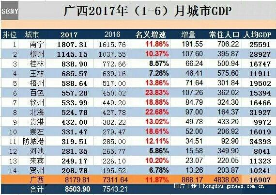 广西各县gdp_5年广西各县gdp人均(2)