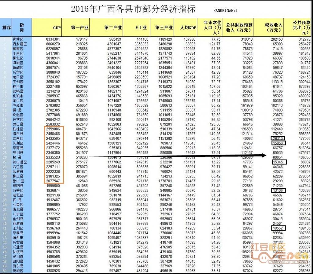 哪里可以查各县区的gdp_上饶市各区县GDP最新排名出炉 您的家乡排第几