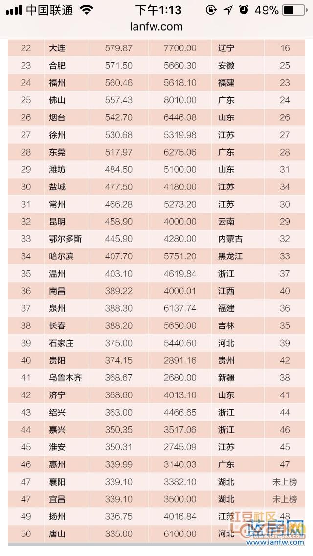 2017广西各市财政收入,一堆GDP高增长财政负