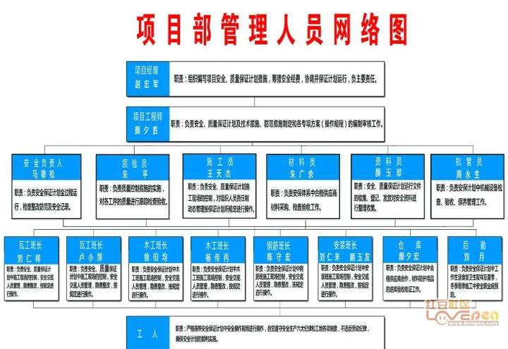 建造师建筑施工技术现场工地管理制度-红豆社450450aa4343ery4504345043ee450450450aa1图片
