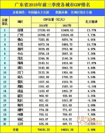 安徽广东gdp对比_17秒 十年对比挑战看变化 山东多了40000亿 全国各地GDP十年有故事(2)
