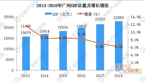 广州花都全年gdp_去年 广州 GDP 增长 10.5 增速高于京沪深