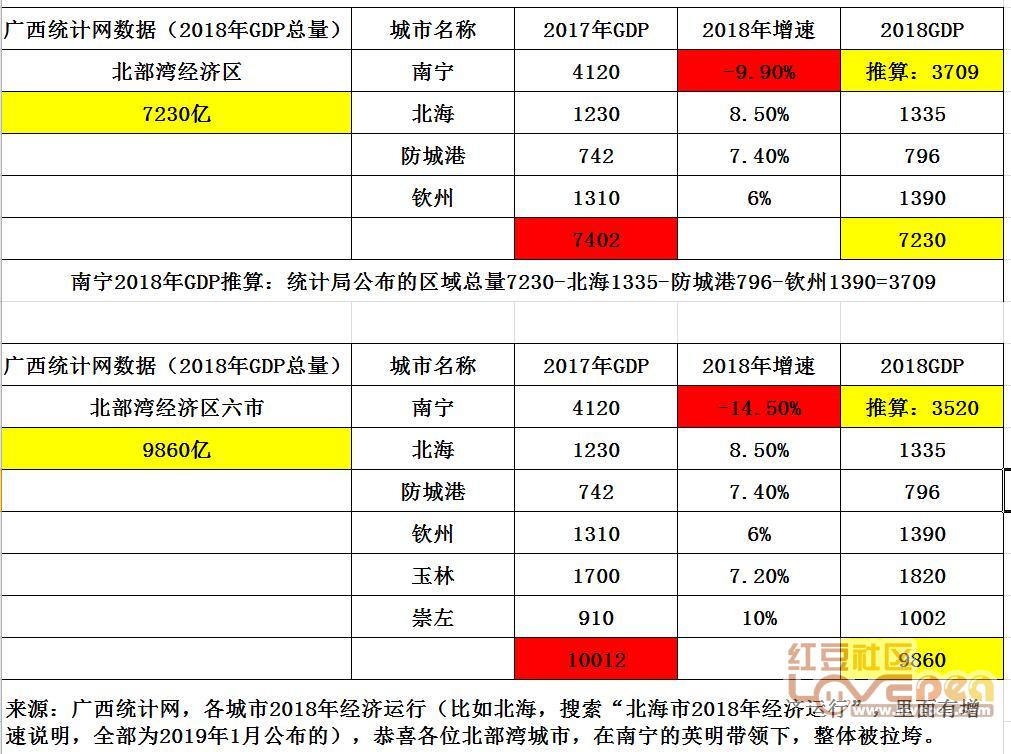gdp推算_推算 2018南宁GDP预计4240亿左右,名义增3