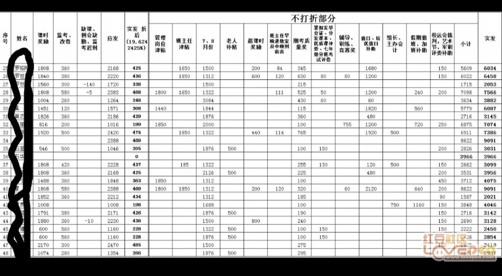 兴宾区三五绩效老师的初中初中发放啦-红豆社2016大连工资图片