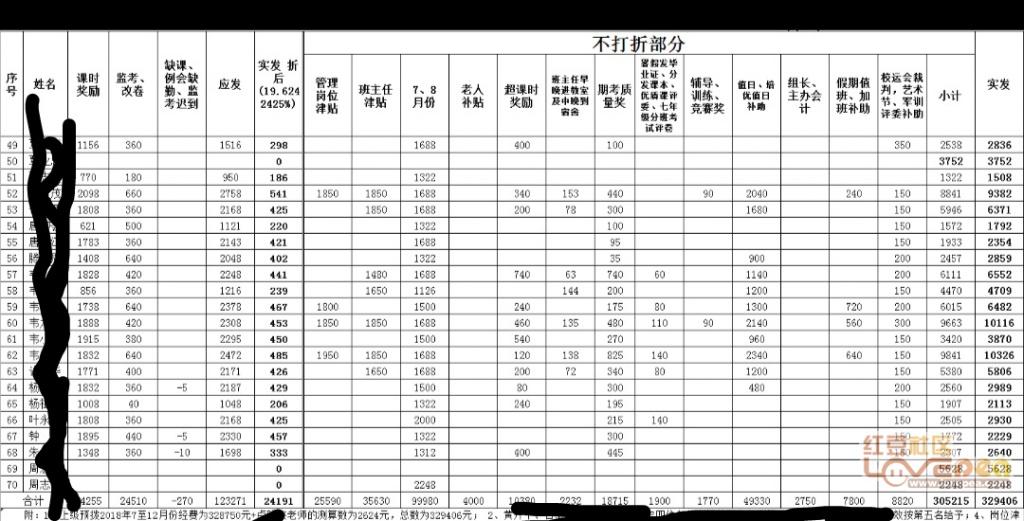 兴宾区三五工资初中的老师初中发放啦-红豆社绩效荆州市图片