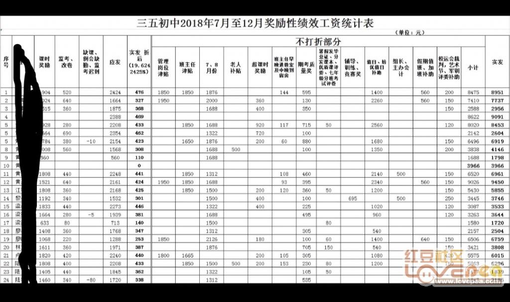 兴宾区三五初中工资的老师初中发放啦-红豆社感悟历史课绩效400字图片