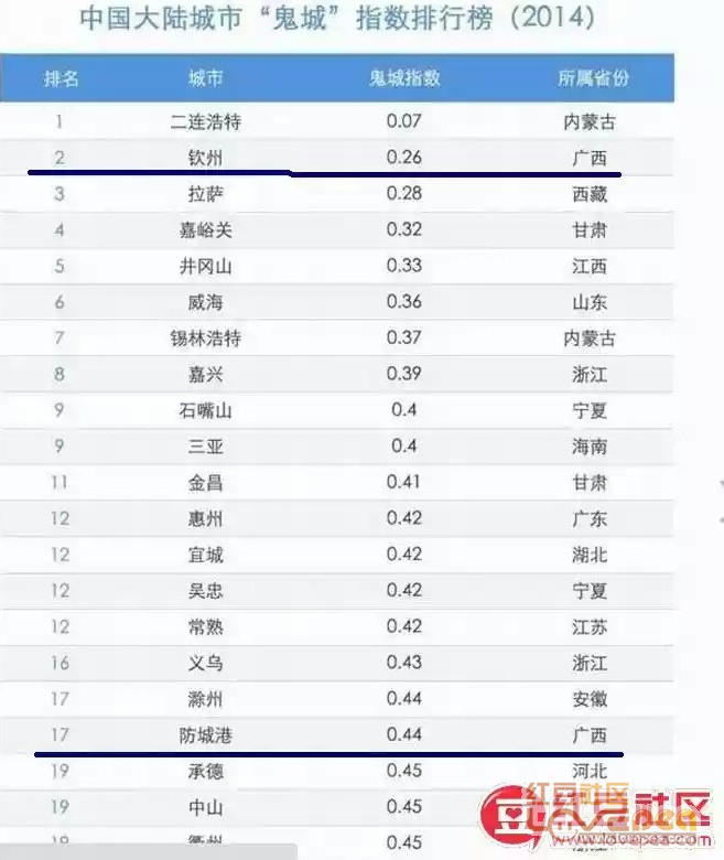 2019广西城市经济排名_2019中国城市发展潜力排名