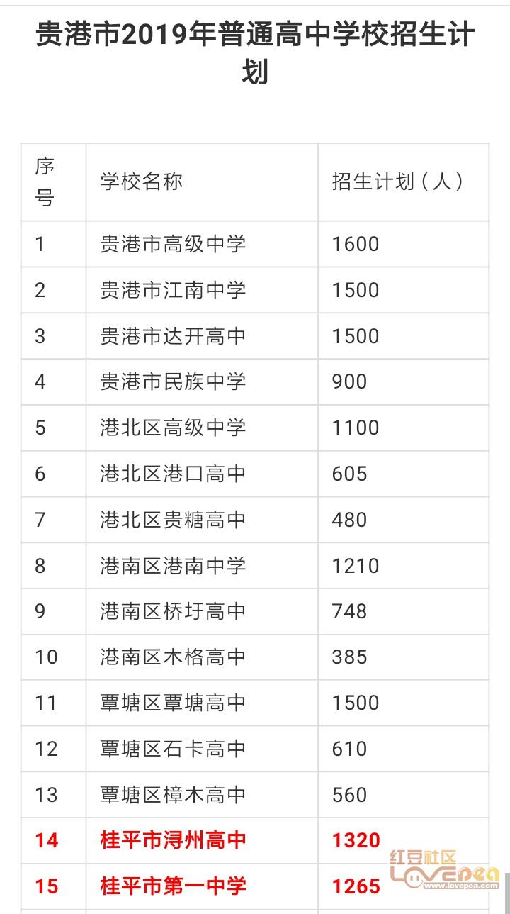 2019年泰安普通高中招生47242人其中贵港招桂平高中放假安排2016图片