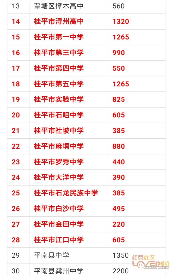 2019年贵港普通高中v高中47242人其中桂平招高中技术女孩好什么毕业生学图片