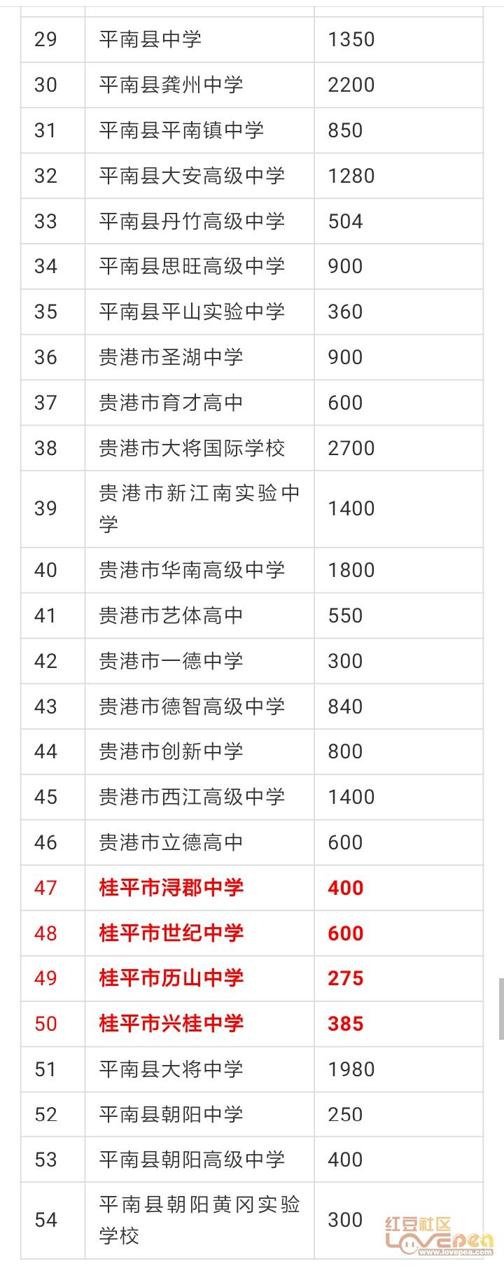 2019年安徽普通高中v高中47242人其中贵港招2016高中桂平联赛数学图片