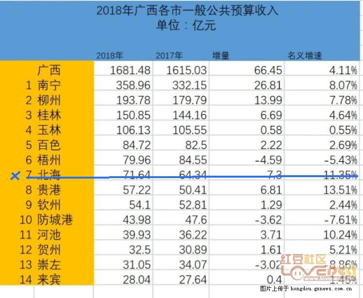 南宁历年gdp_2017年南宁统计公报 GDP总量4119亿 常住人口增加9.11万