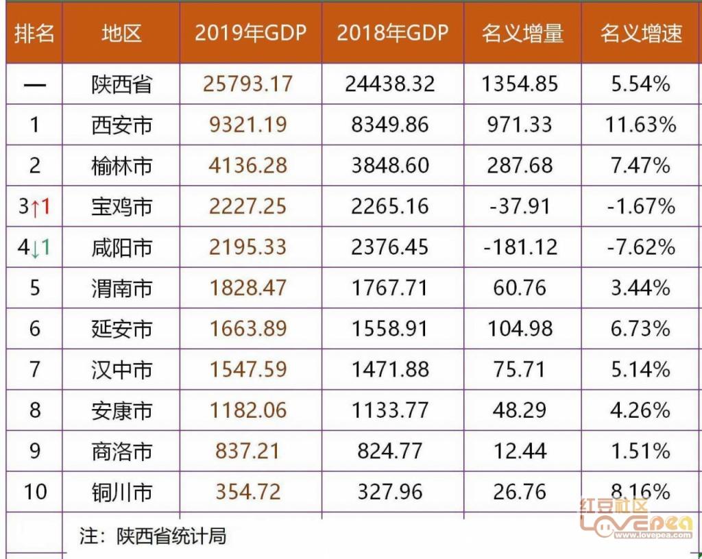汉中市2020各县gdp_安康这4人1集体因为这事上榜 897点赞