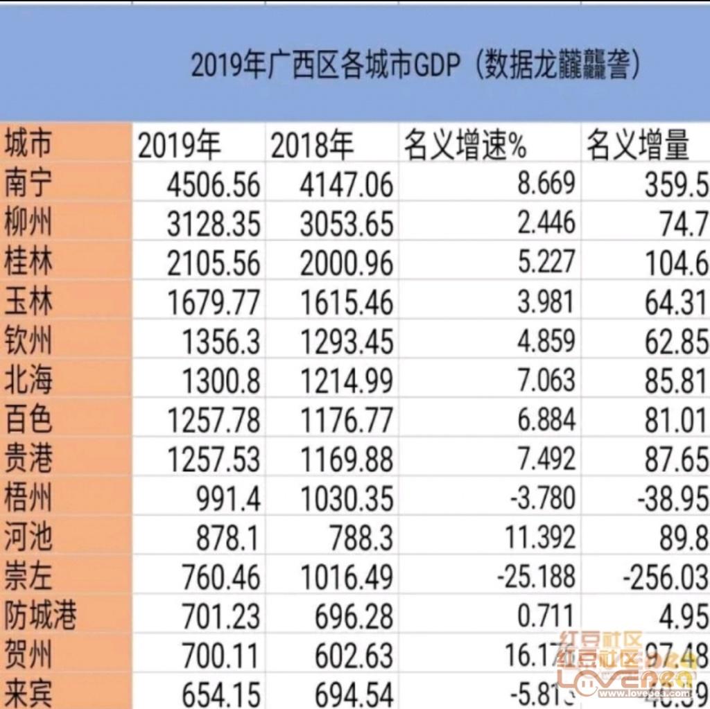 南宁经济发展总量_南宁经济