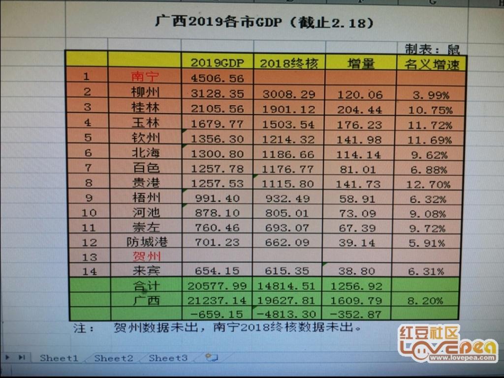 2019年广西经济总量是多少_广西有多少人