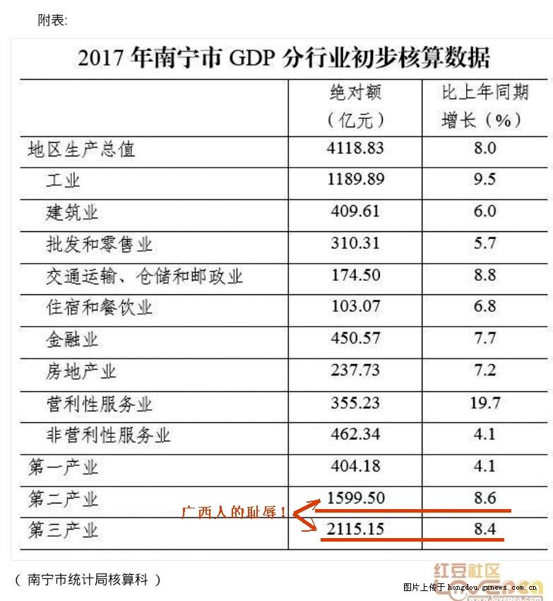 南宁市2017年上半年经济总量_南宁市规划图2030年