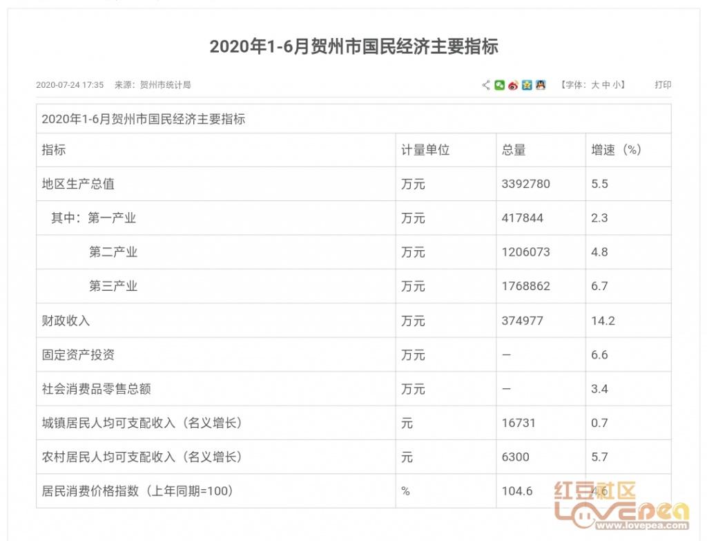 2020贵州广西GDP_广西和贵州交界地图