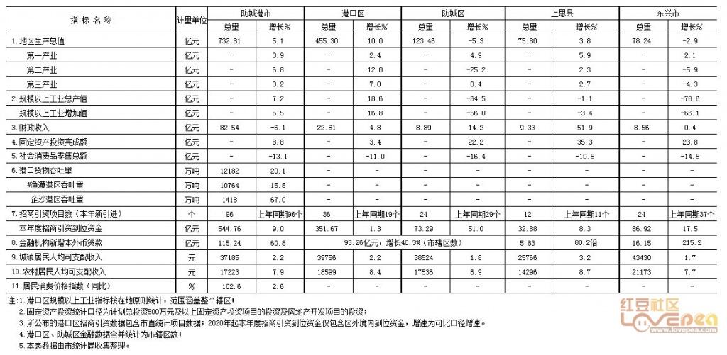 海东市2020年经济总量_海东市互助县城南小学