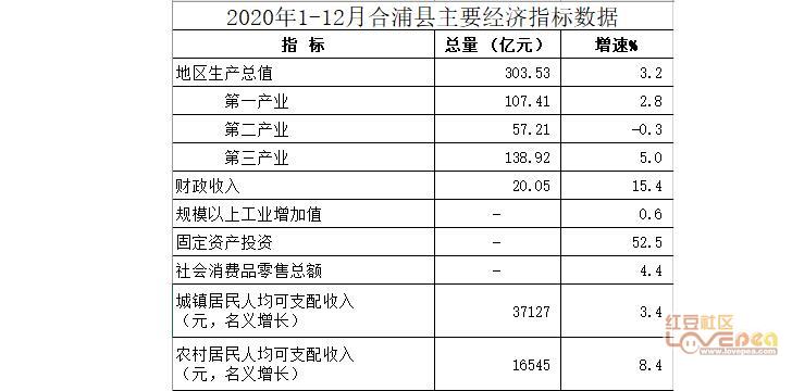 2020广西经济总量_广西经济职业技术学院