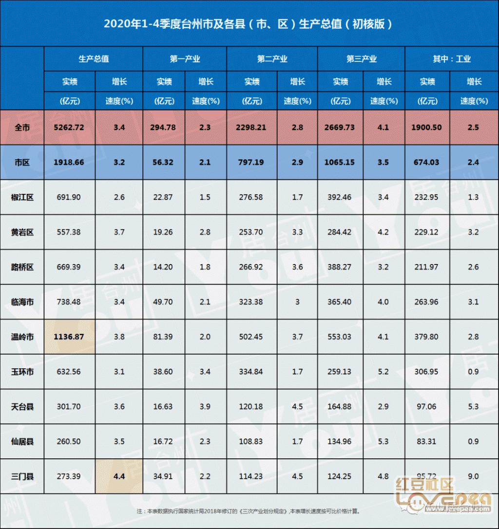 2020年张掖地区gdp排行_2020年全国各地GDP排名