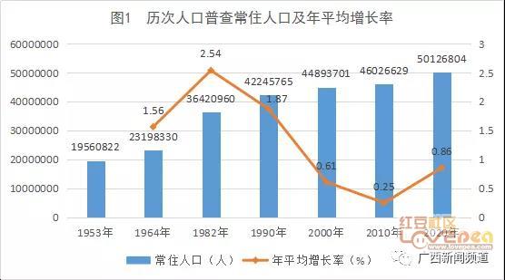 广西来宾人口_权威发布 来宾市第七次全国人口普查主要数据公报来了