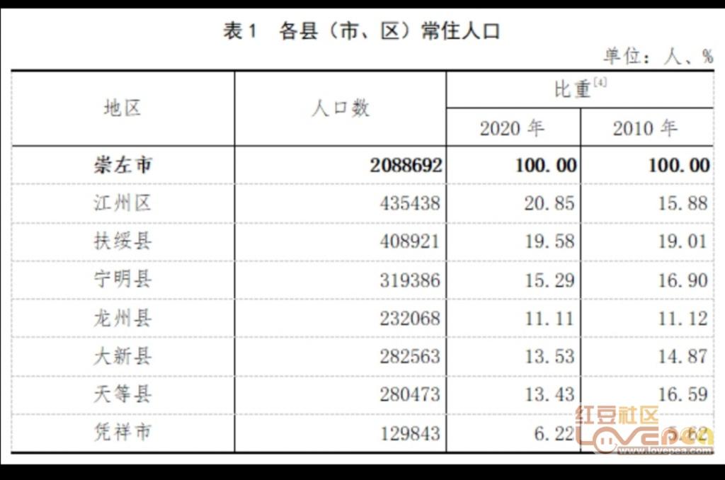 崇左市人口_2017年崇左事业单位招聘考试招录情况说明