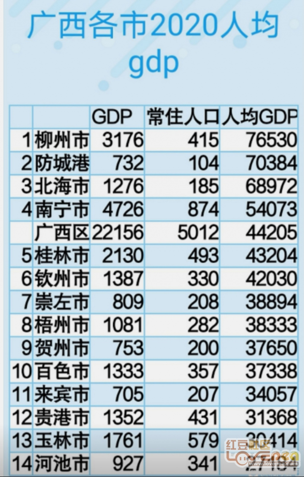 七普后全国城市人均gdp排名_中国各县市人均GDP排名和七普人口增量