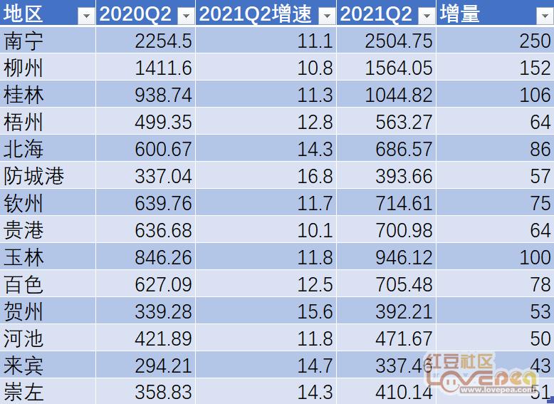 1999年广西的gdp是多少_广西今年GDP预计将达14.06 四大产业破千亿大关