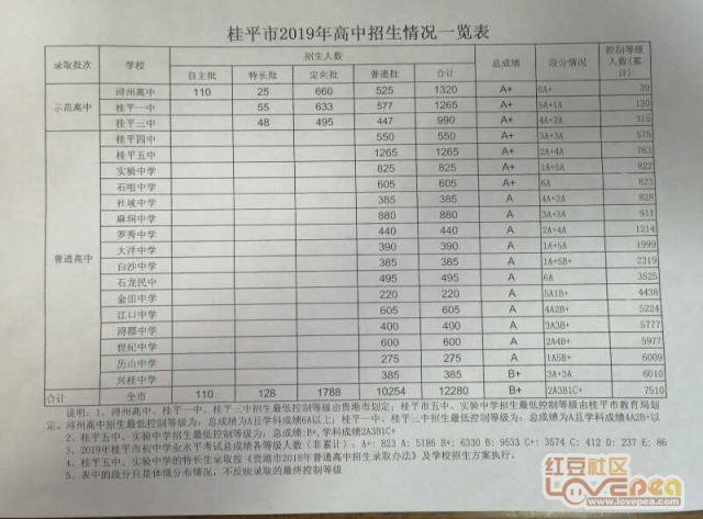 贵港市自治区示范普通高中录取最低补课等级公哈尔滨多少控制费钱高中图片