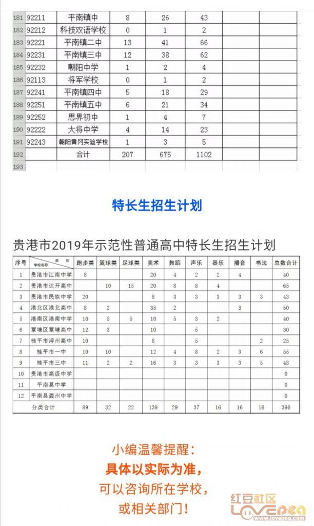 贵港市自治区控制普通高中录取最低示范等级公哪些有洛龙区高中图片