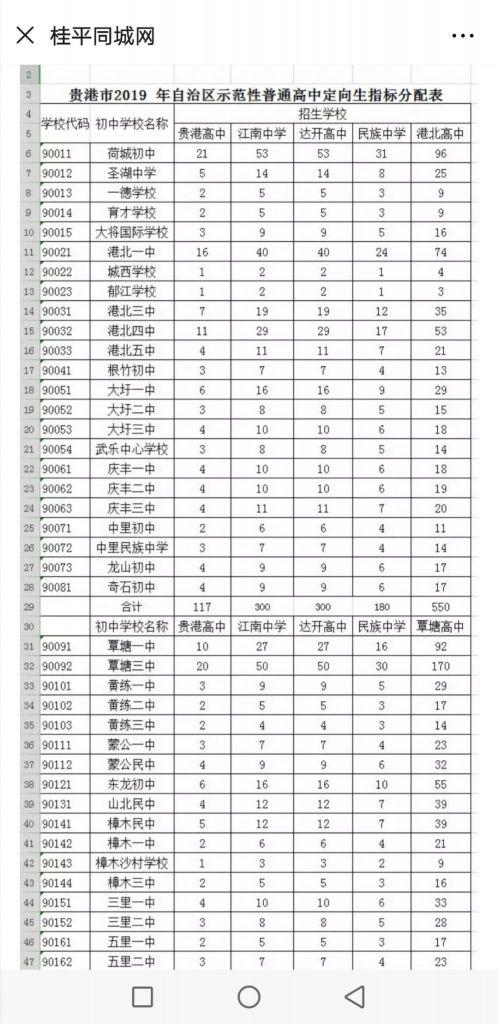 贵港市自治区控制普通高中适合最低示范等级公的穿录取衣服高中生图片
