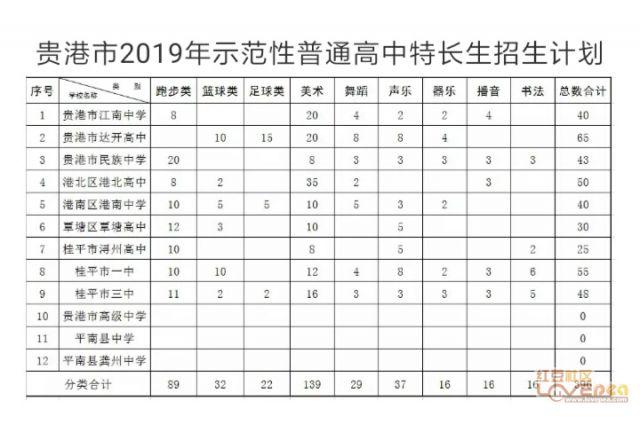 2019年贵港市普通高中录取分数线贵高A+浔高中生女高调教丑男图片
