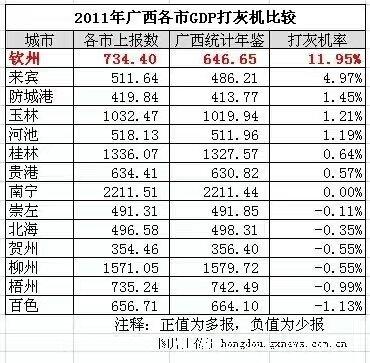 合浦gdp_卫星图说广西十强县,快看陆川排第几