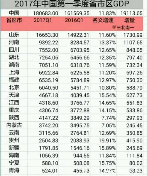 2017广西一季度gdp_年度经济任务