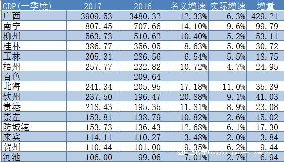 2021年广西一季度GDP预测_2020广西各市gdp