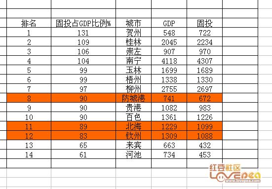 固投占gdp比重主要城市排名_我国房地产投资占GDP比重比较大的城市都有谁 它们的房价怎么样
