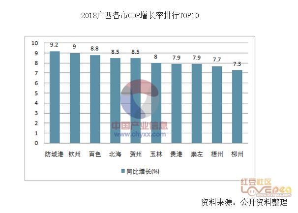 广西gdp各市排名_广西姓氏排名图