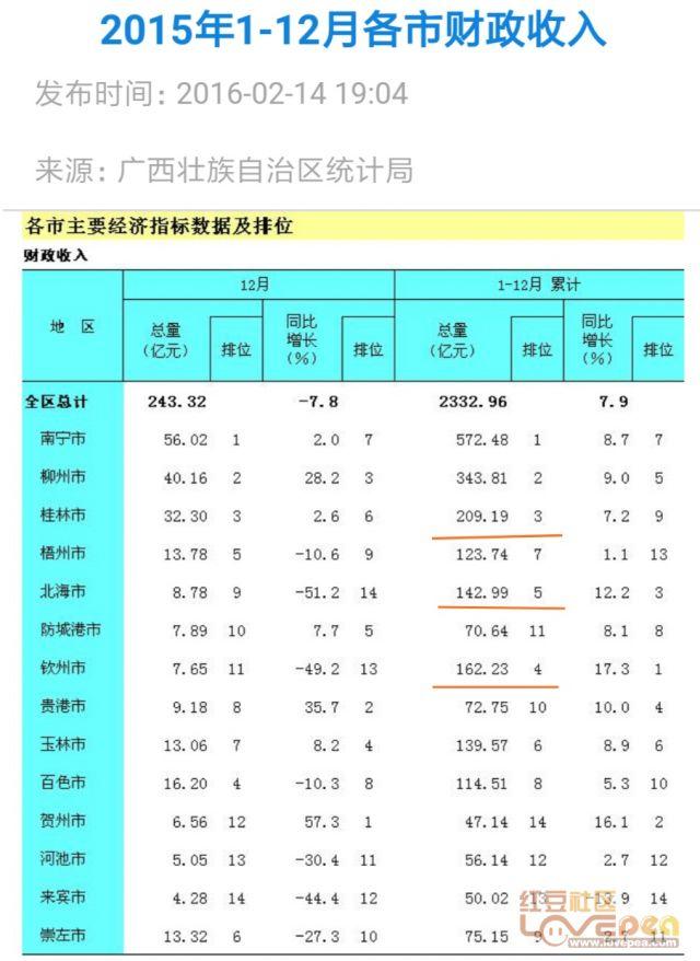 中国北海gdp排行榜_中国城市gdp2017排名 中国城市GDP排行榜2017 南宁4000亿排名广西省第一 国内财经