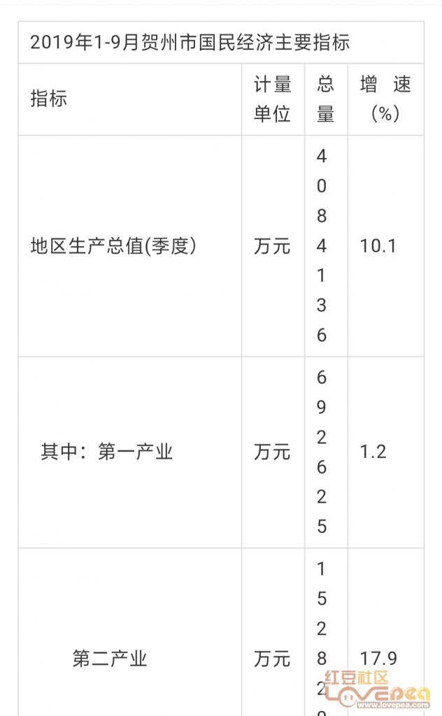 广西2019年第三季GDp是多少_2019广西各市GDP总汇,未公布的三市还有611亿左右的增量