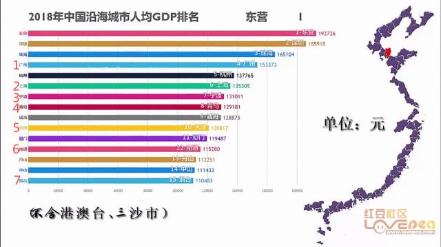 烟台人均gdp_烟台各县市区排名来啦 快看看招远排第几(3)