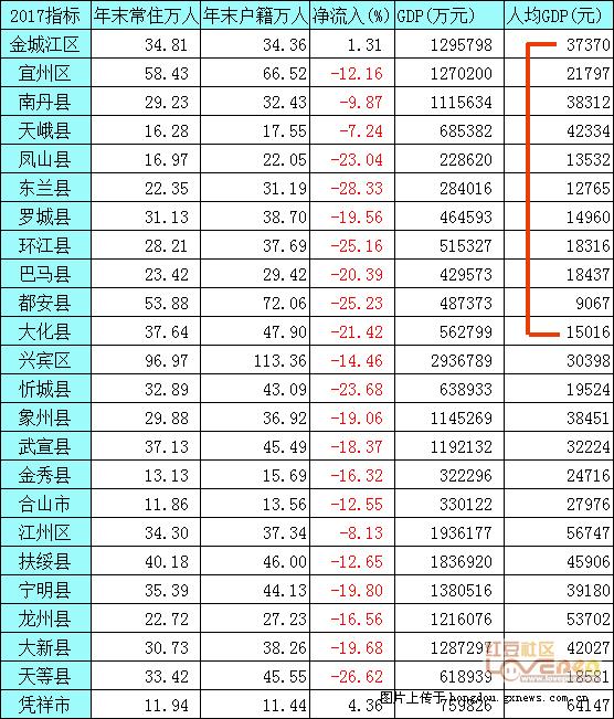 河池gdp_2017年广西各市GDP排名 南宁4118.83亿居首,桂林增速仅为3.9