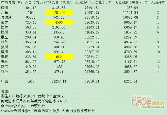 2019年内蒙古人均gdp为多少元_2019年福建省人口为3973万,人均GDP约10.67万元,那台湾人均呢