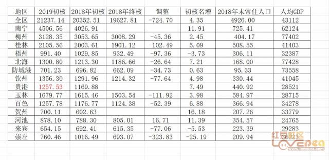 2019年广西gdp_2020广西14市gdp